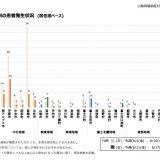 山梨県新型コロナウィルスモニタリング週報(6/18現在)